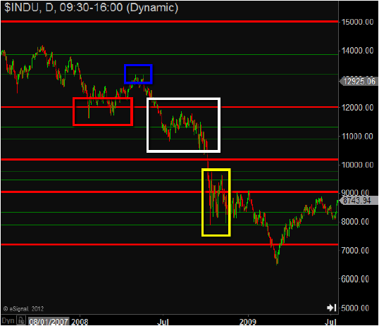 What are the Voodoo Lines? - Simpler Trading