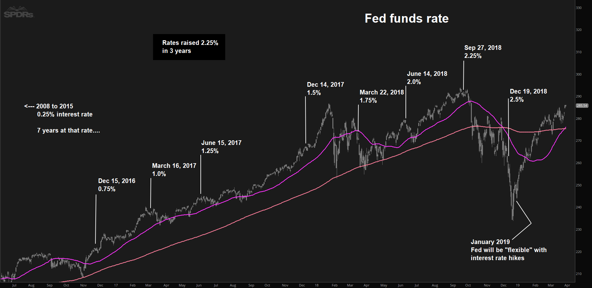 Fed rate SPY chart